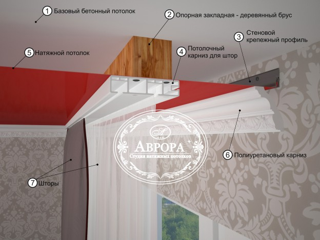 Фото крепление натяжного потолка к гипсокартону