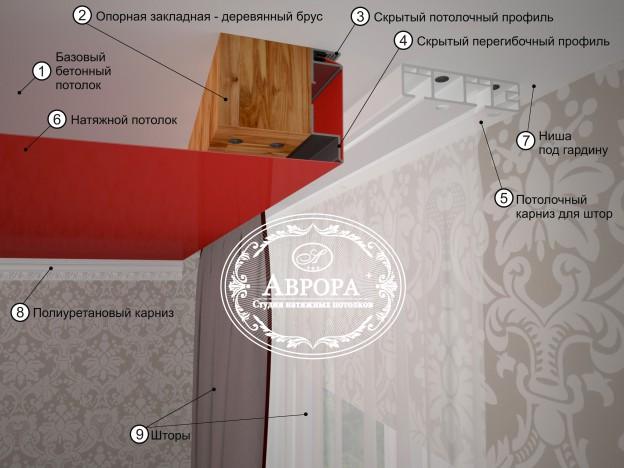 Как сделать потолочную гардину